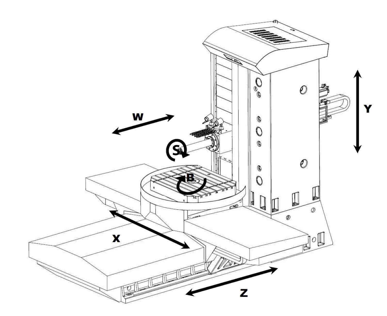 CNC tabla tipi borverk makinesi Fermat WFC 10